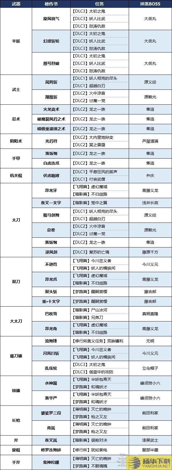 《仁王2》本体及DLC全秘传书获取方法DLC新增秘传书怎么获得